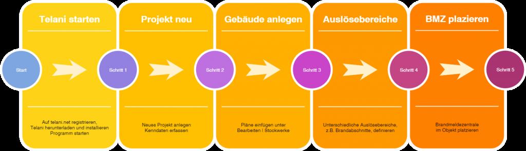 Workflow Schritte 1 bis 5