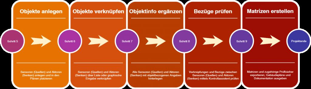 Workflow Schritte 6 bis 10